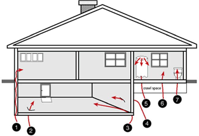 radon-house-entry-points
